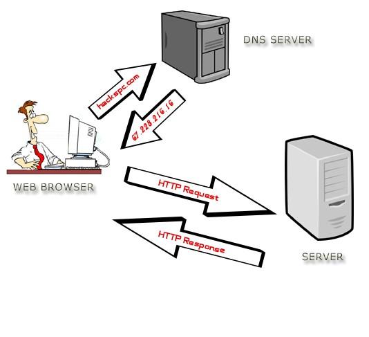 DNS server na internetu